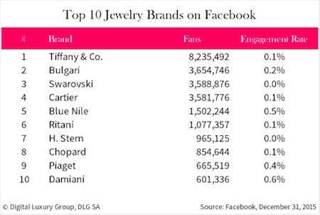 the top 10 luxury jewelry brands on facebook and instagram