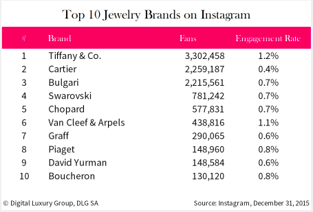 the top 10 luxury jewelry brands on facebook and instagram. Black Bedroom Furniture Sets. Home Design Ideas