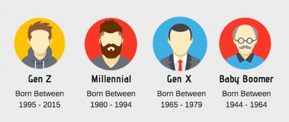 A look at each of the four main consumer generations. Image, Kasasa.com